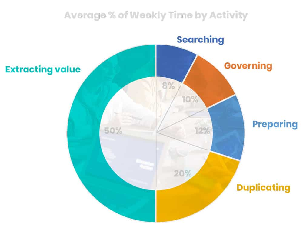 Average % of Weekly Time by Activity