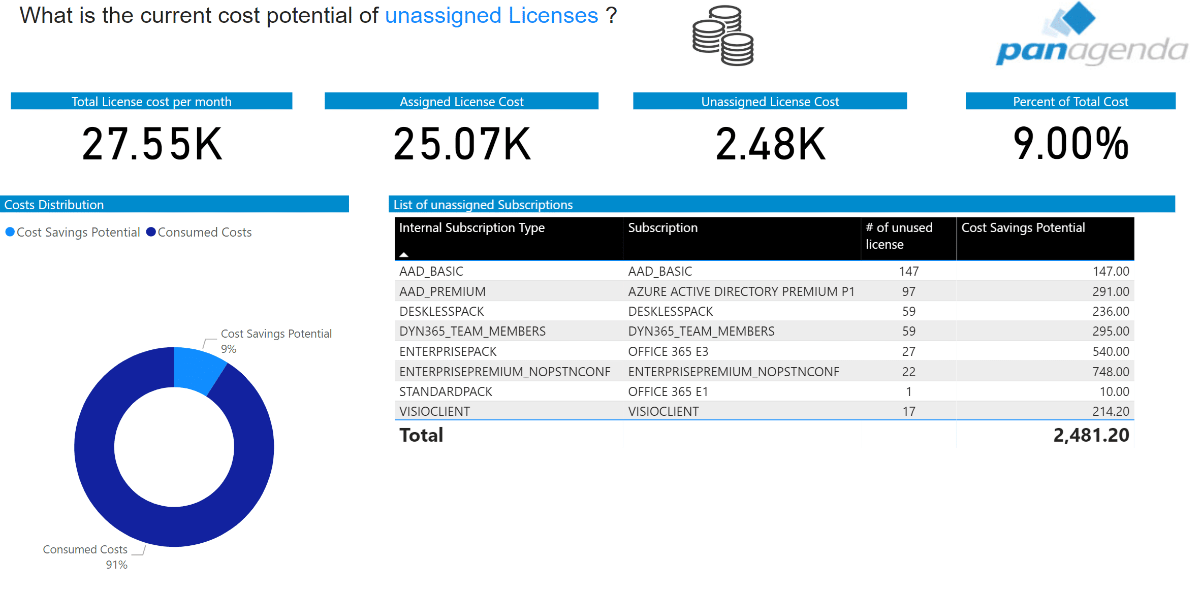 Example: Available Unassigned Licenses Report