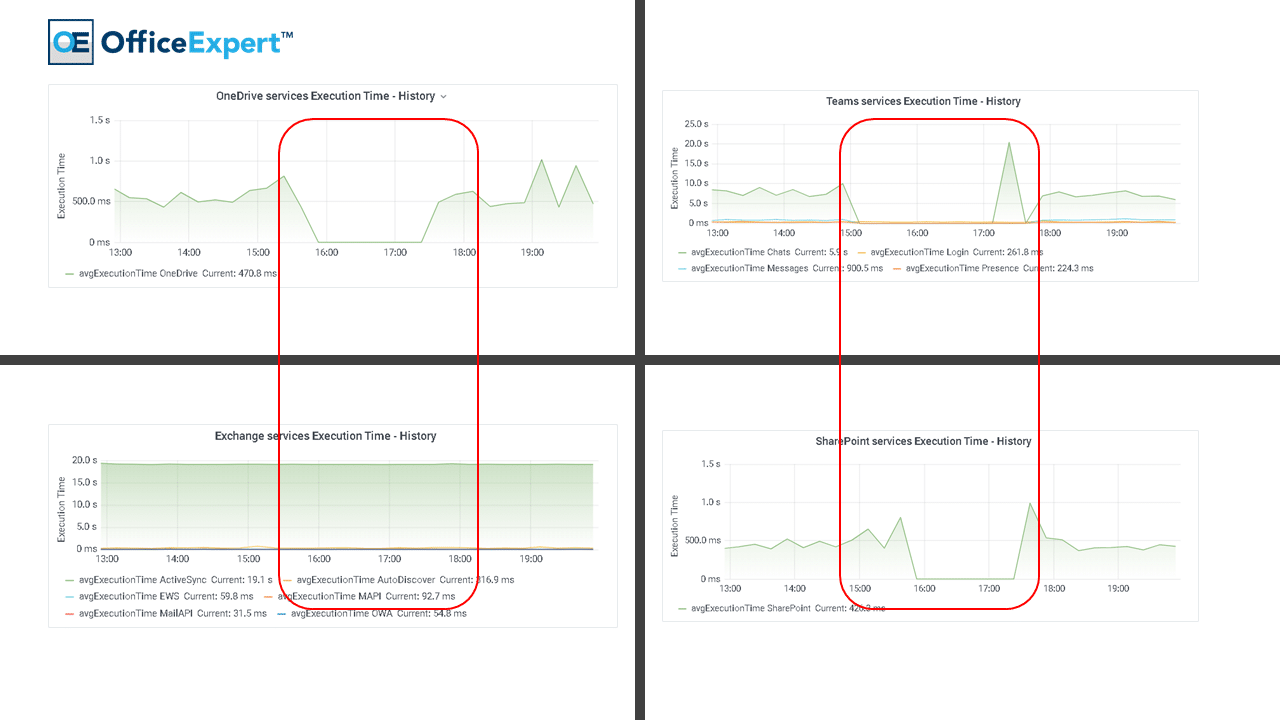 Analytics Visualization for Outage in North America