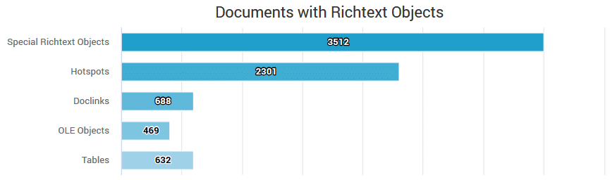 Example Report: Special Object in Rich Text Fields