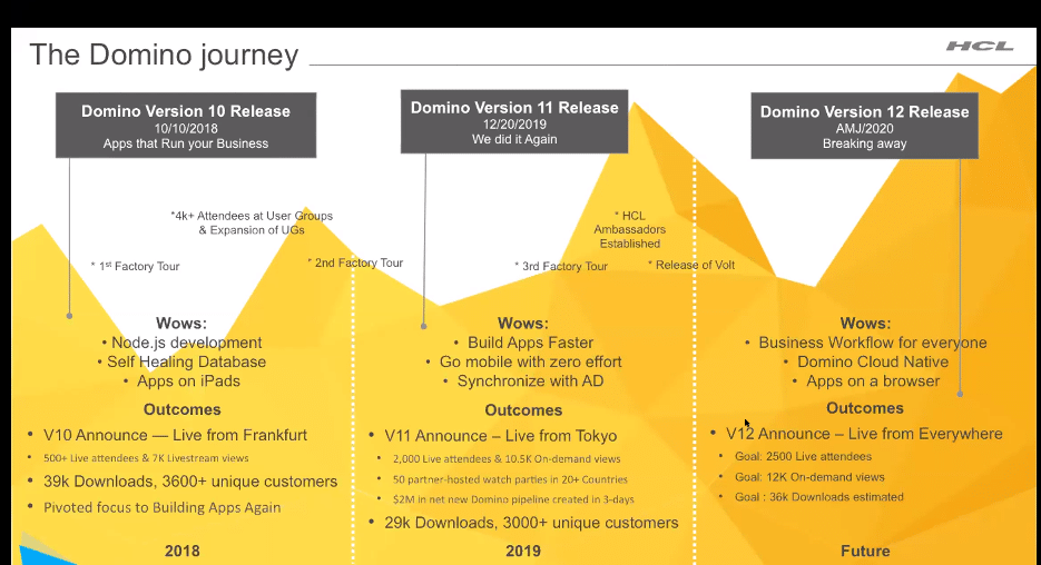 The HCL Domino Journey