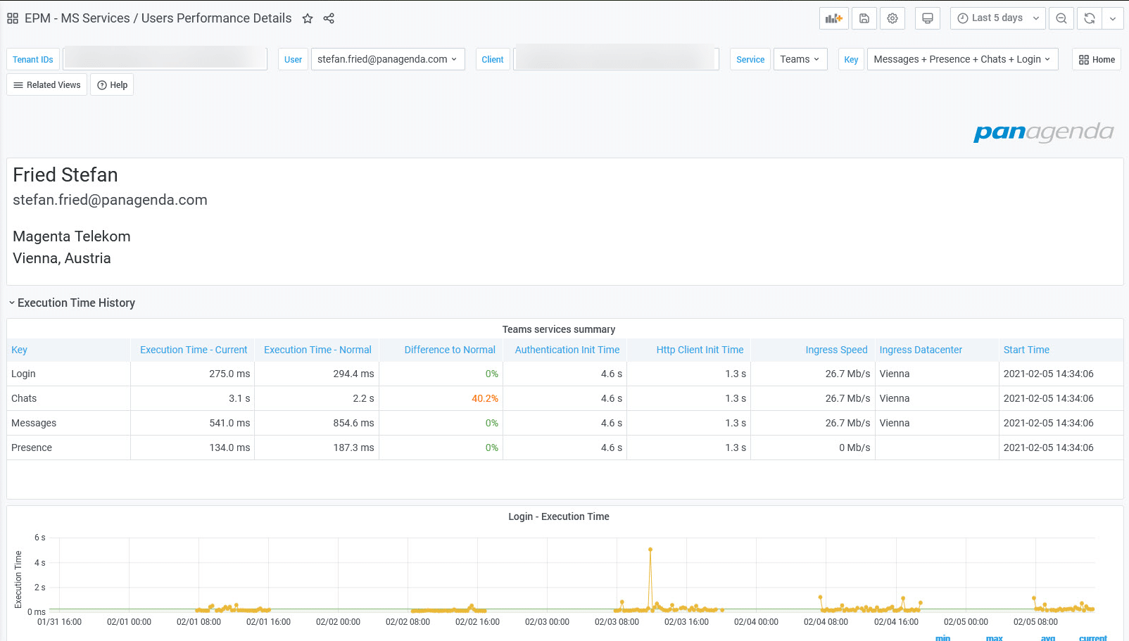 Report of individual user with Teams end user experience measurements targeting different endpoints (e.g. OWA, ActiveSync, ..:) of the last 5 days.
