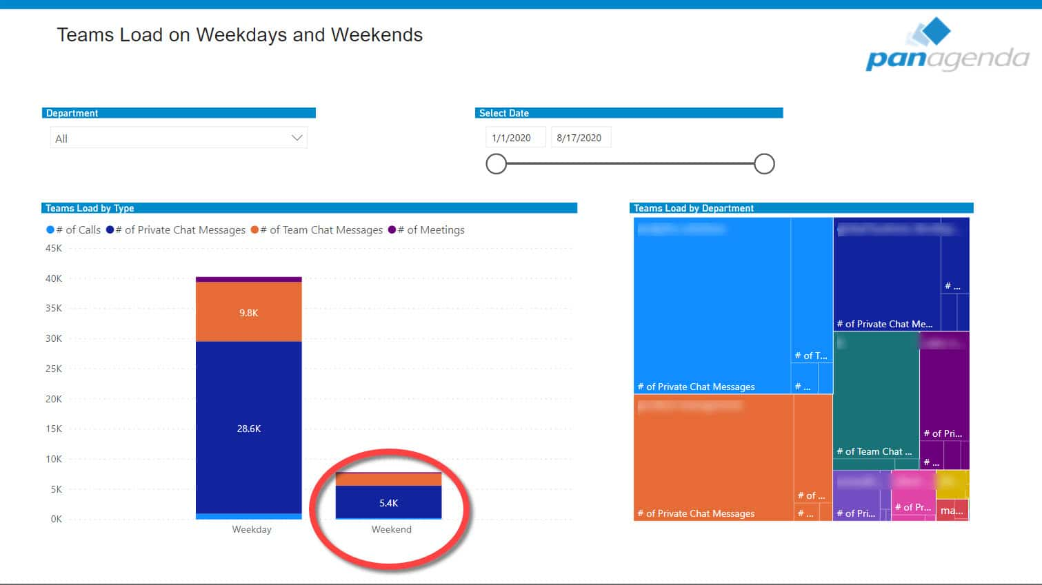 MS Teams Load Analysis Comparison on Weekdays and Weekends